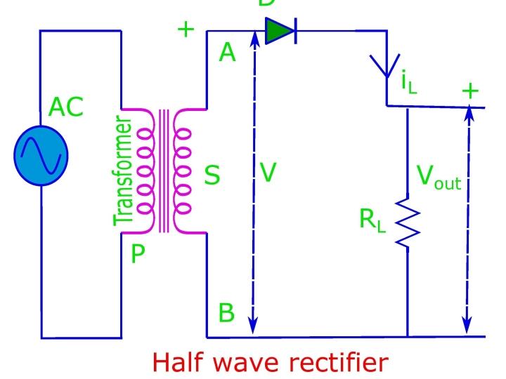 The half wave rectifier basic circuit diagram.