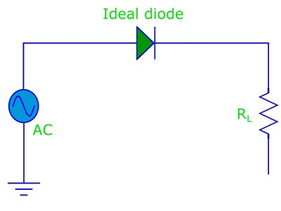 An ideal diode connected to an AC signal and a load resistor.
