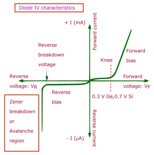 IV characteristics of a pn junction diode in forward and reverse bias conditions.