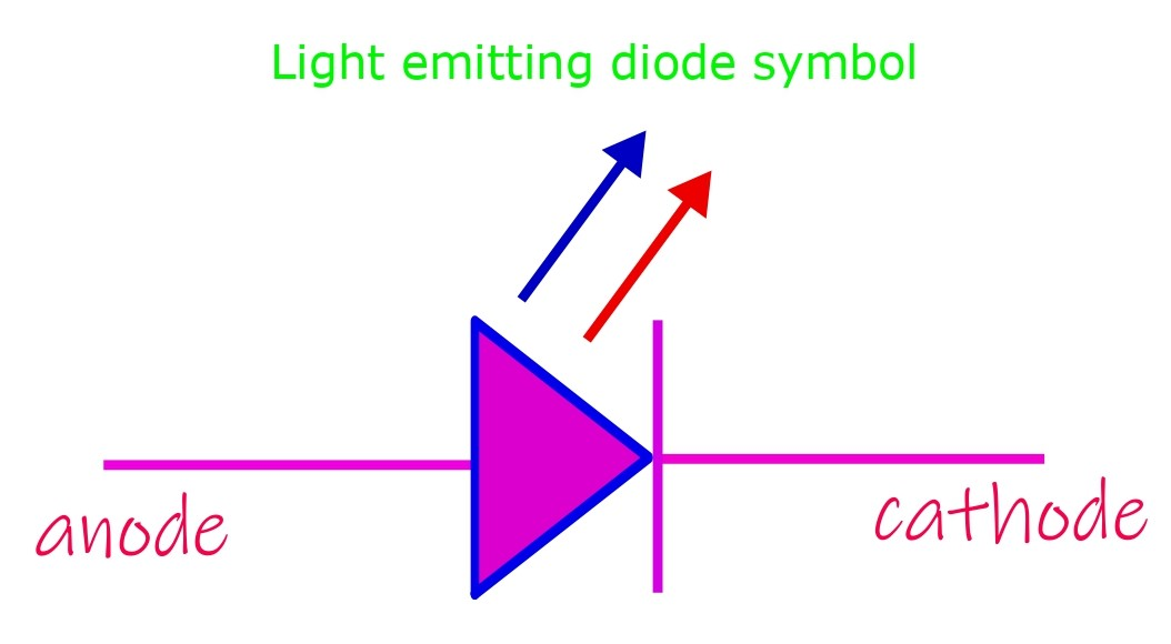The symbol for a light emitting diode.