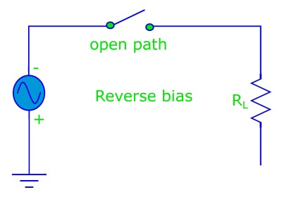 When the diode is in reverse bias it acts like a open switch (i.e. it does not conduct any current).