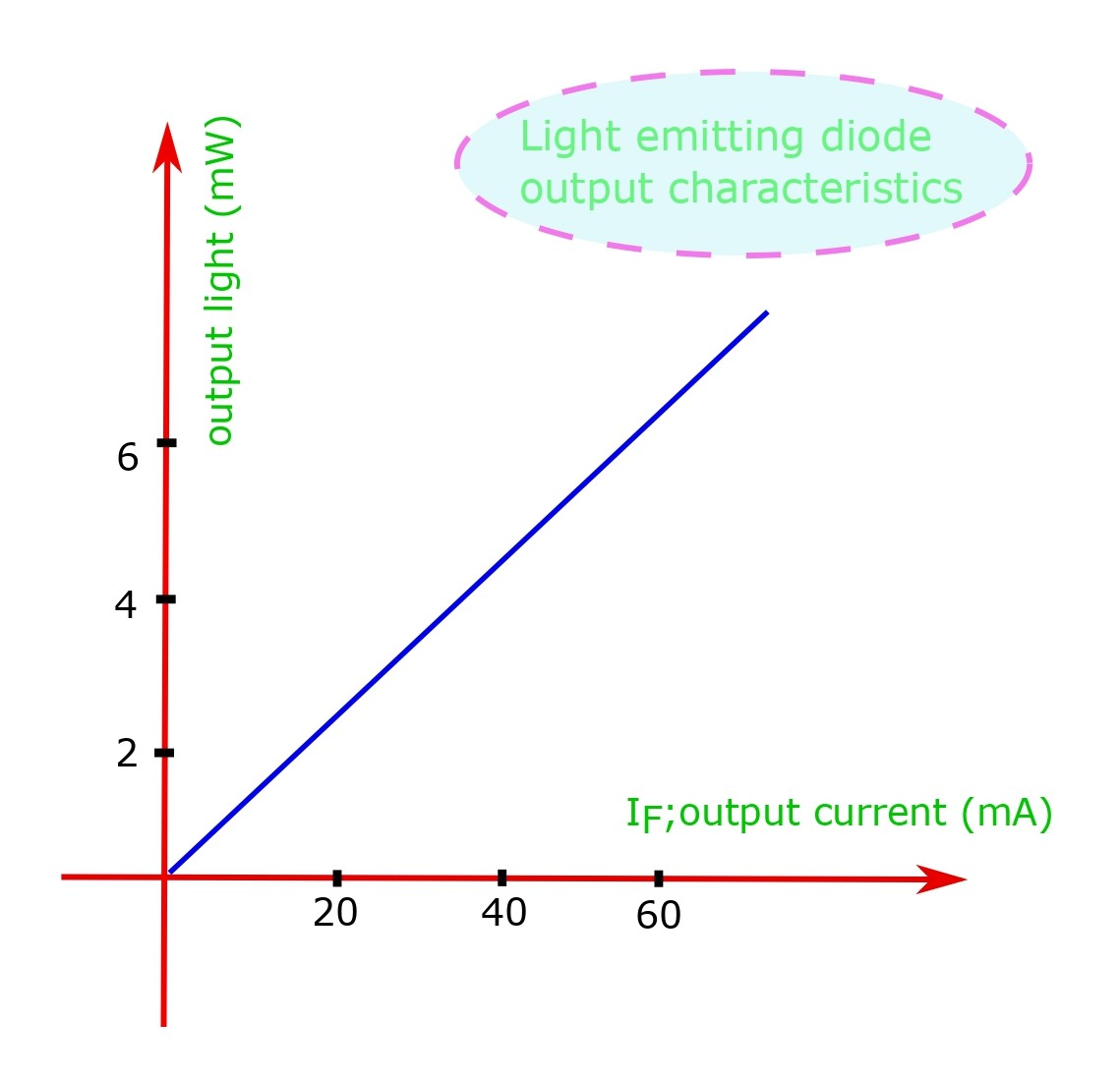 Amount of light output by LED is proportional to current through diode.