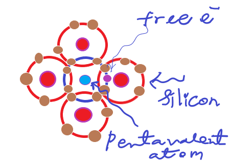 Doping tetravalent silicons with pentavalent As or P atoms produces extra free electrons.