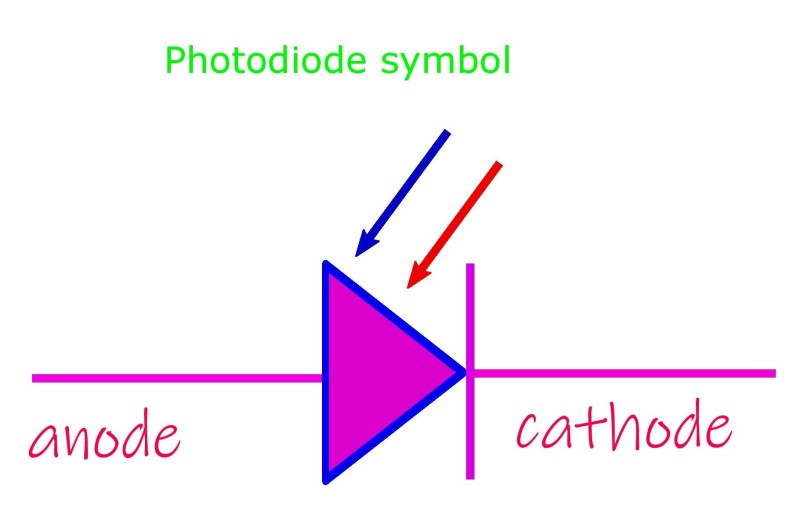 The representative symbol for a photodiode in any electronic or electrical circuit is same as that for a light emitting diode except the arrows point towards the diode rather than away from it.