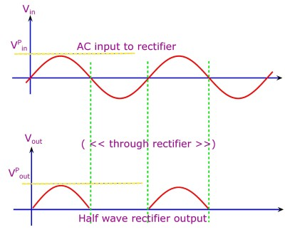 The input and output of a diode half wave rectifier.