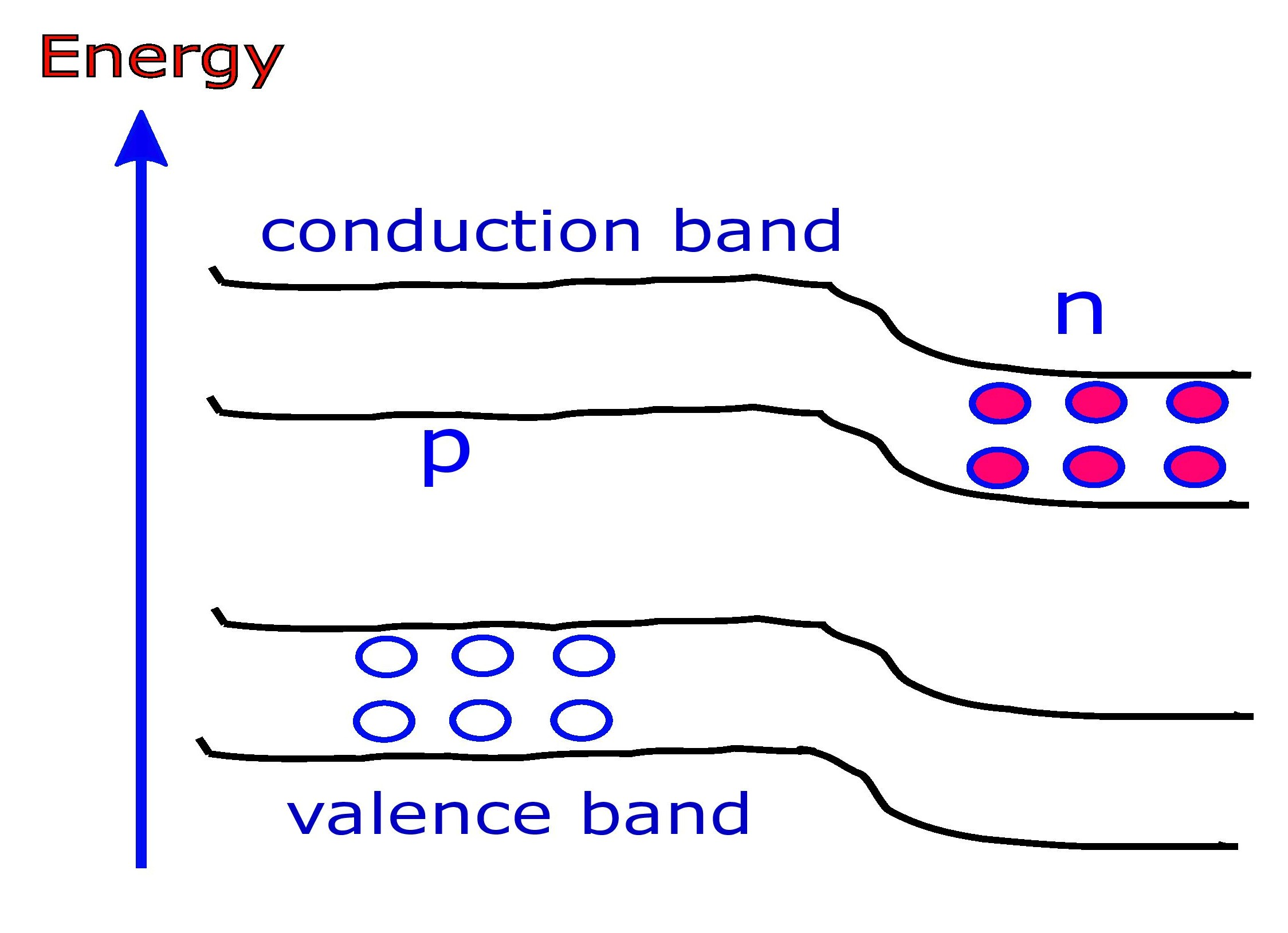 valence band and conduction band before diffusion of electrons takes place from n side to p side..