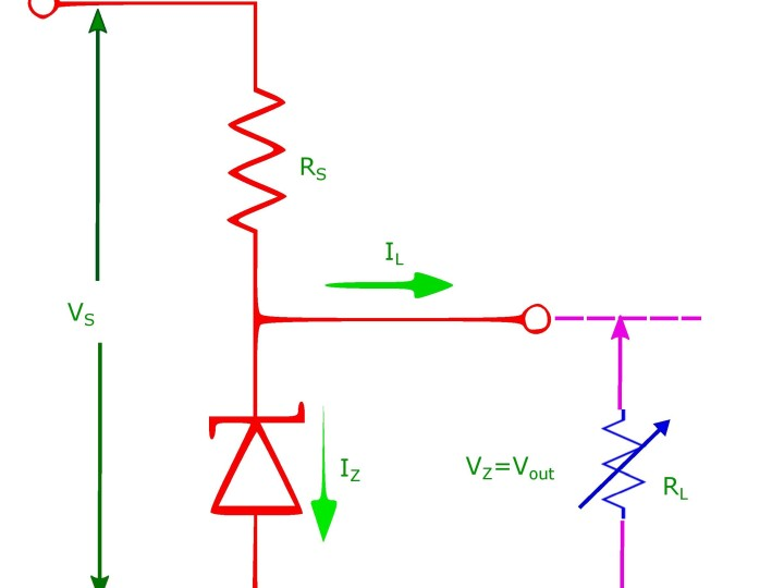 Zener diode as a voltage regulator, needs a current limiting resistor in series and a load resistor in parallel.