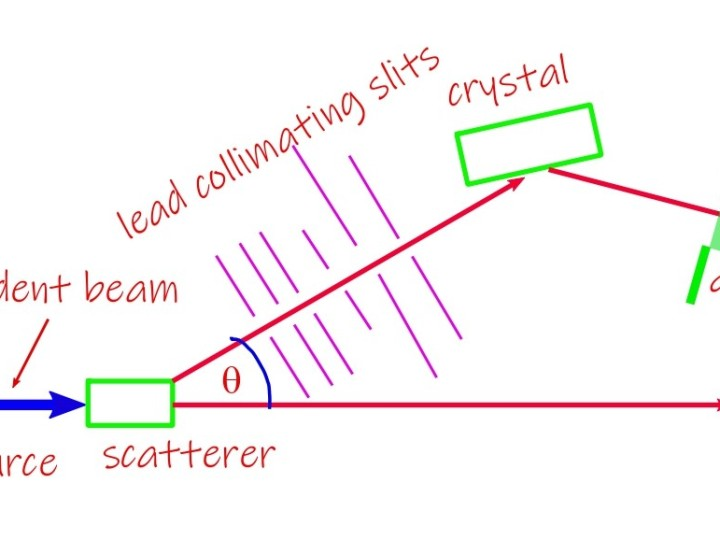 Compton's x-ray scattering experiment evincing the Compton's effect, a precursor to Quantum Mechanics.