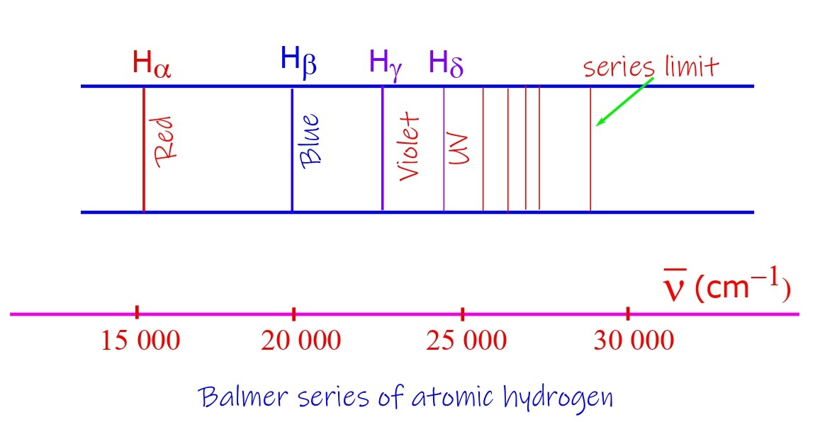 The Balmer series for the hydrogen atom.