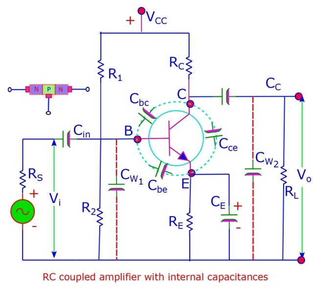 The RC coupled single stage amplifier with a n-p-n transistor in common emitter configuration operating at high frequency (>20 kHz) develops internal capacitance across the various terminals . This changes the response of the transistor amplifier. We need to understand the same.