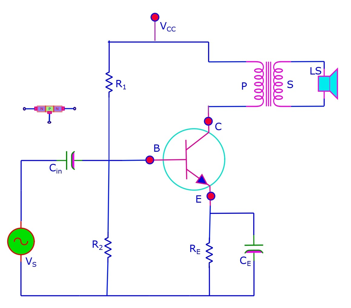 The class A amplifier. Its an amplifier that replicates and amplifies for only half cycle of the input wave. It has one transformer, one transistor 3 resistors and 2 capacitors, in addition to a voltage source and a bias voltage.