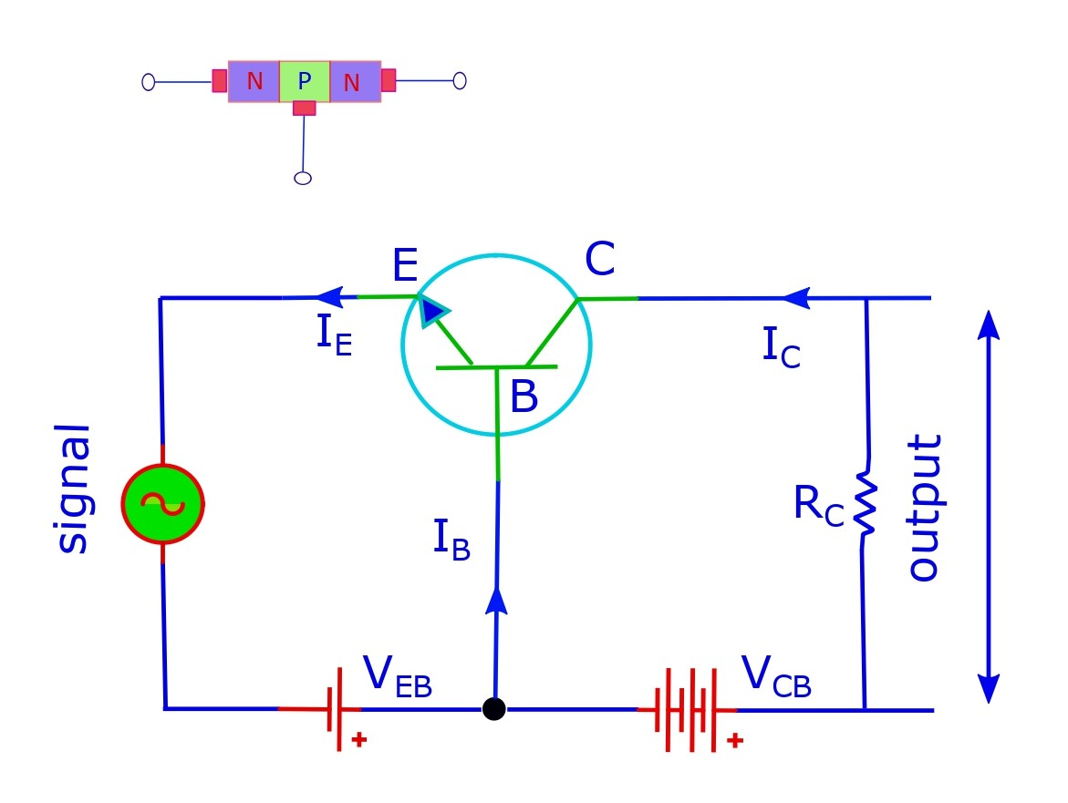 A common-base configuration with npn type transistor.