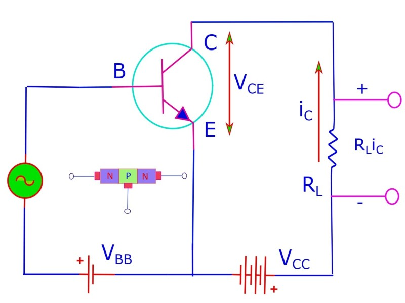 The common emitter circuit (of a npn transistor) has its input (Base-emitter) forward biased and its output (collector-emitter) reverse biased.
