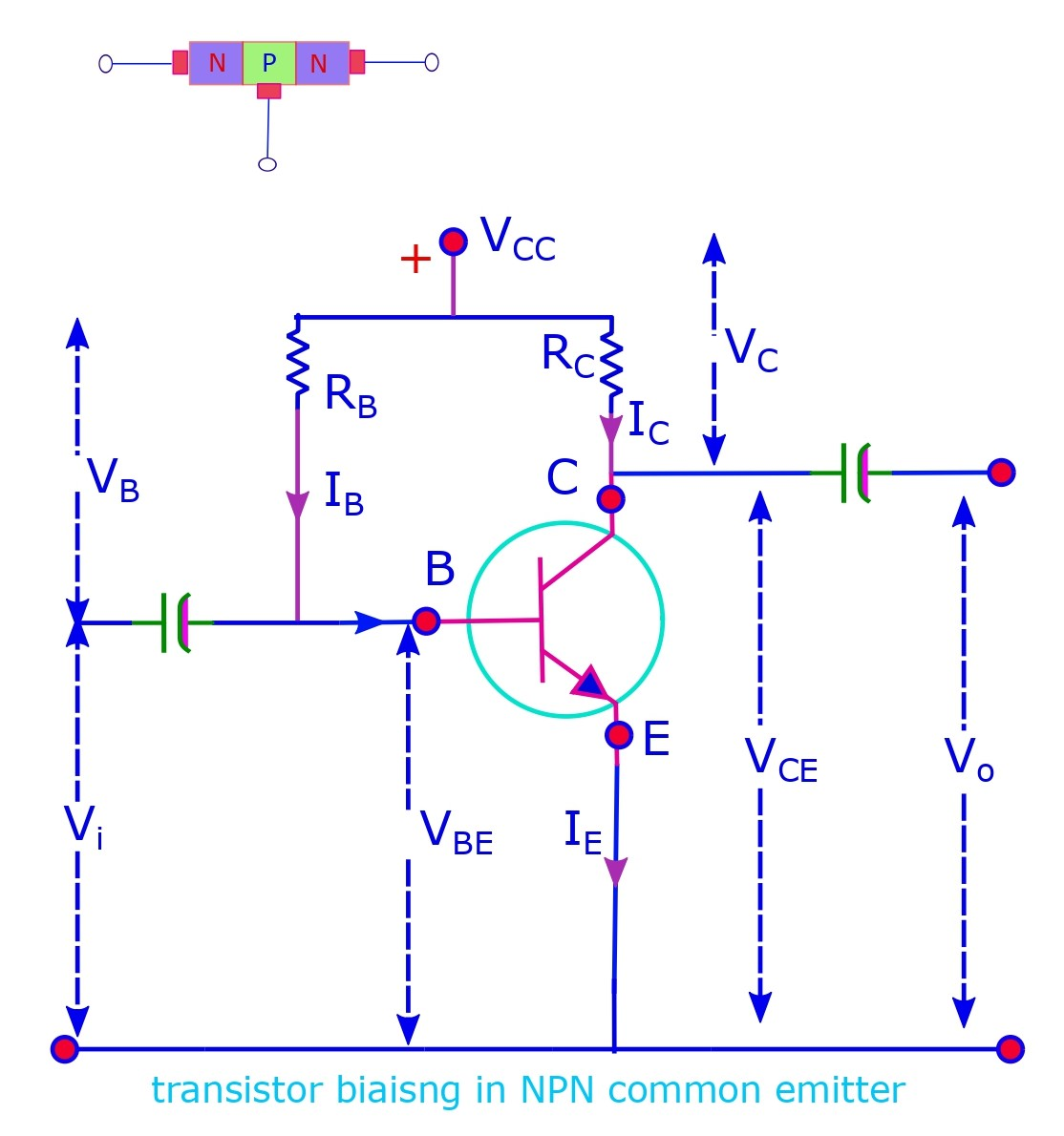The common emitter configuration with a n-p-n transistor is base biased.