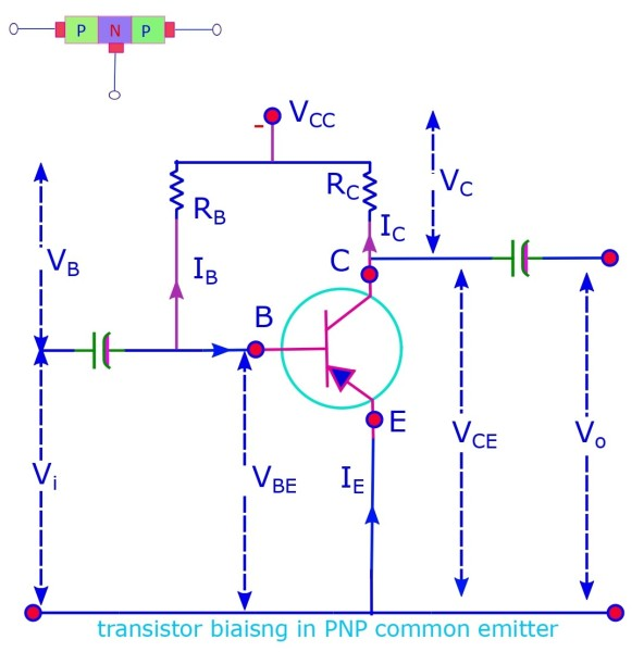 The common emitter configuration with a p-n-p transistor is base biased.
