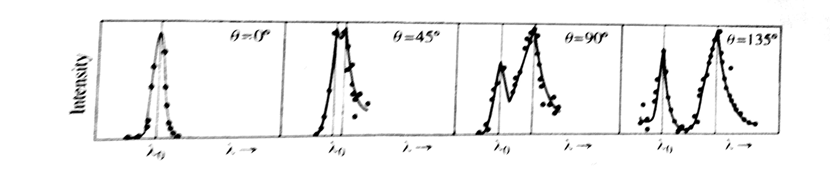 Compton's x-ray scattering result.