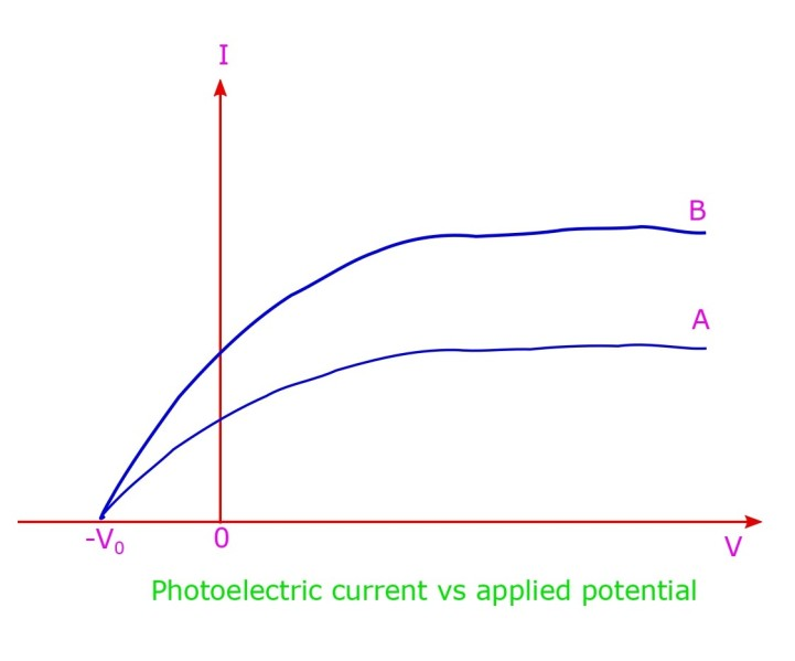 The variation of photo-current when a potential is applied, in Lenard's photoelectric set up.