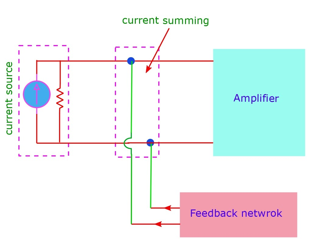 The current summing or mixing: its always a parallel connection (shunt) in the input circuit by which current can be fed to the input.