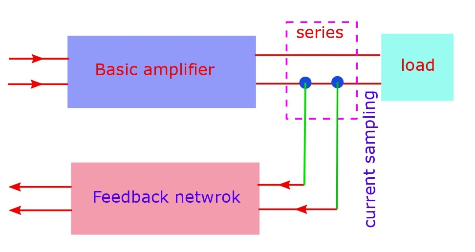 The current sampling. Its always a series connection in the output circuit by which current can be drawn and fed to the input.