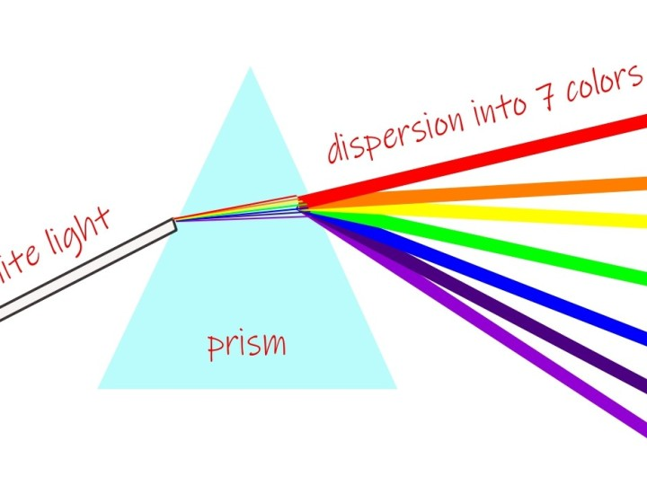 The dispersion of white light into various colors by a prism.