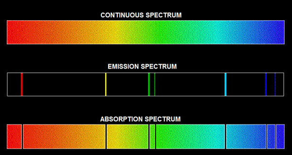 "The emission and the absorption spectra: ""the lines of emission and absorption occur at the same value, for the same element? -- Kirchhoff."