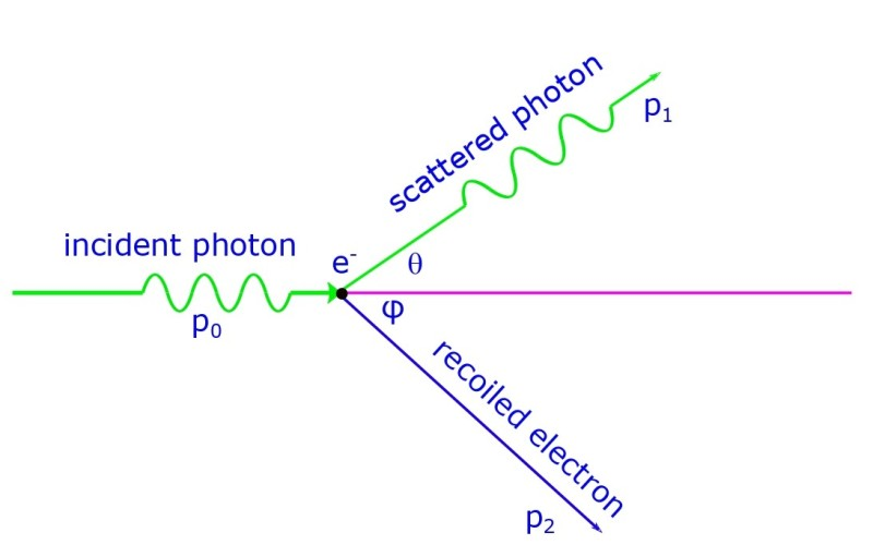The electron being recoiled by the photon, while the latter is being scattered.