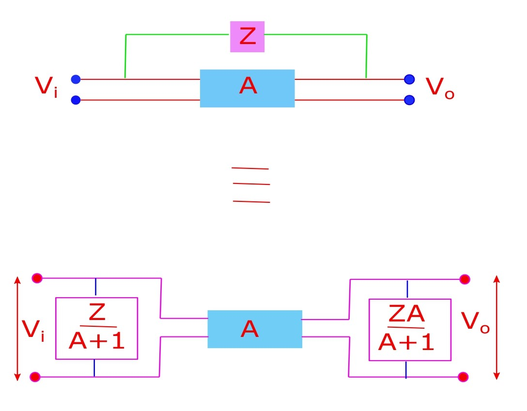 Miller's theorem: An impedance shared between input and output can be replaced by an equivalent circuit where the impedance is replaced by an input effective impedance and an output effective impedance.