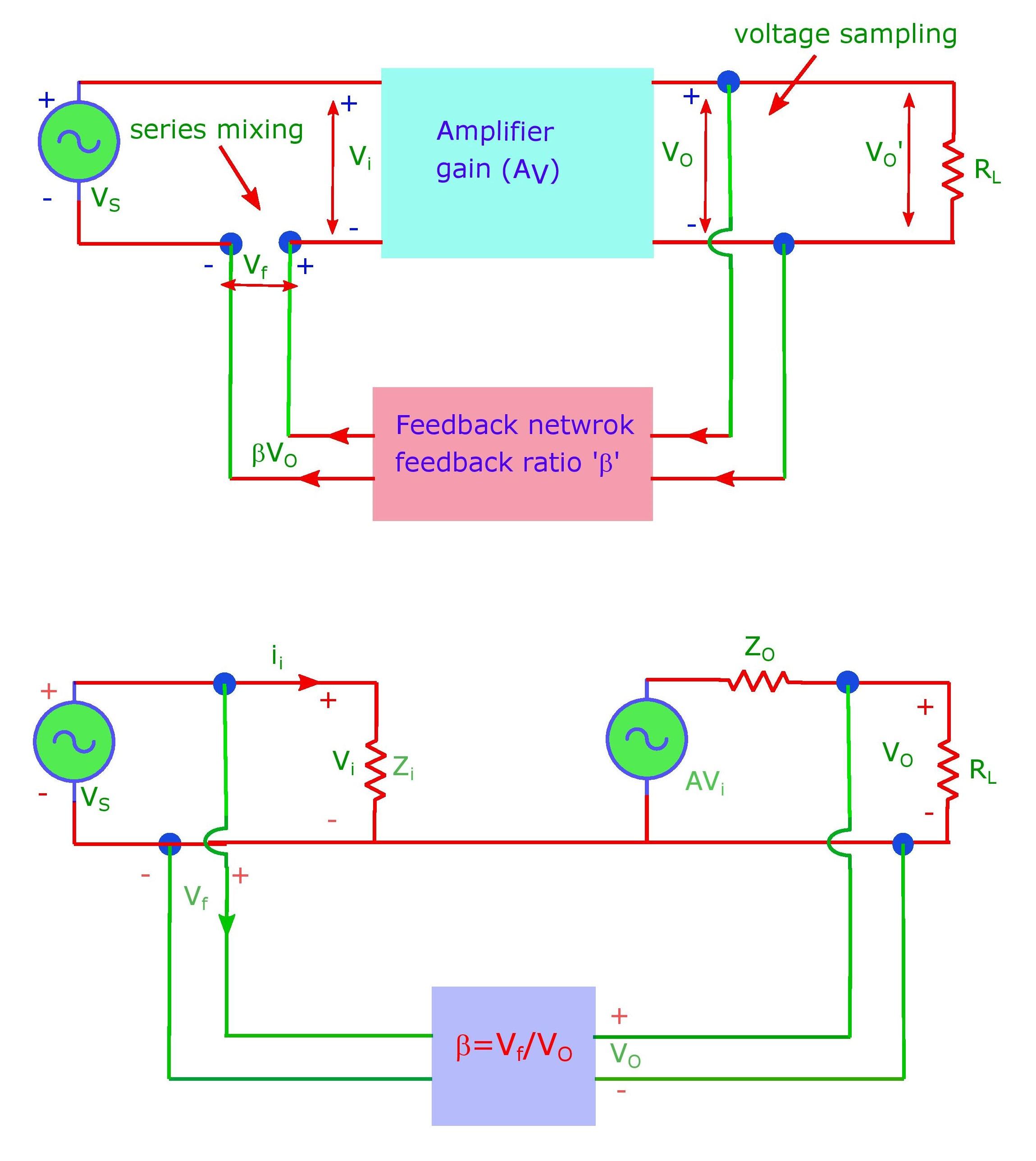 The voltage sampling voltage mixing type feedback amplifier.