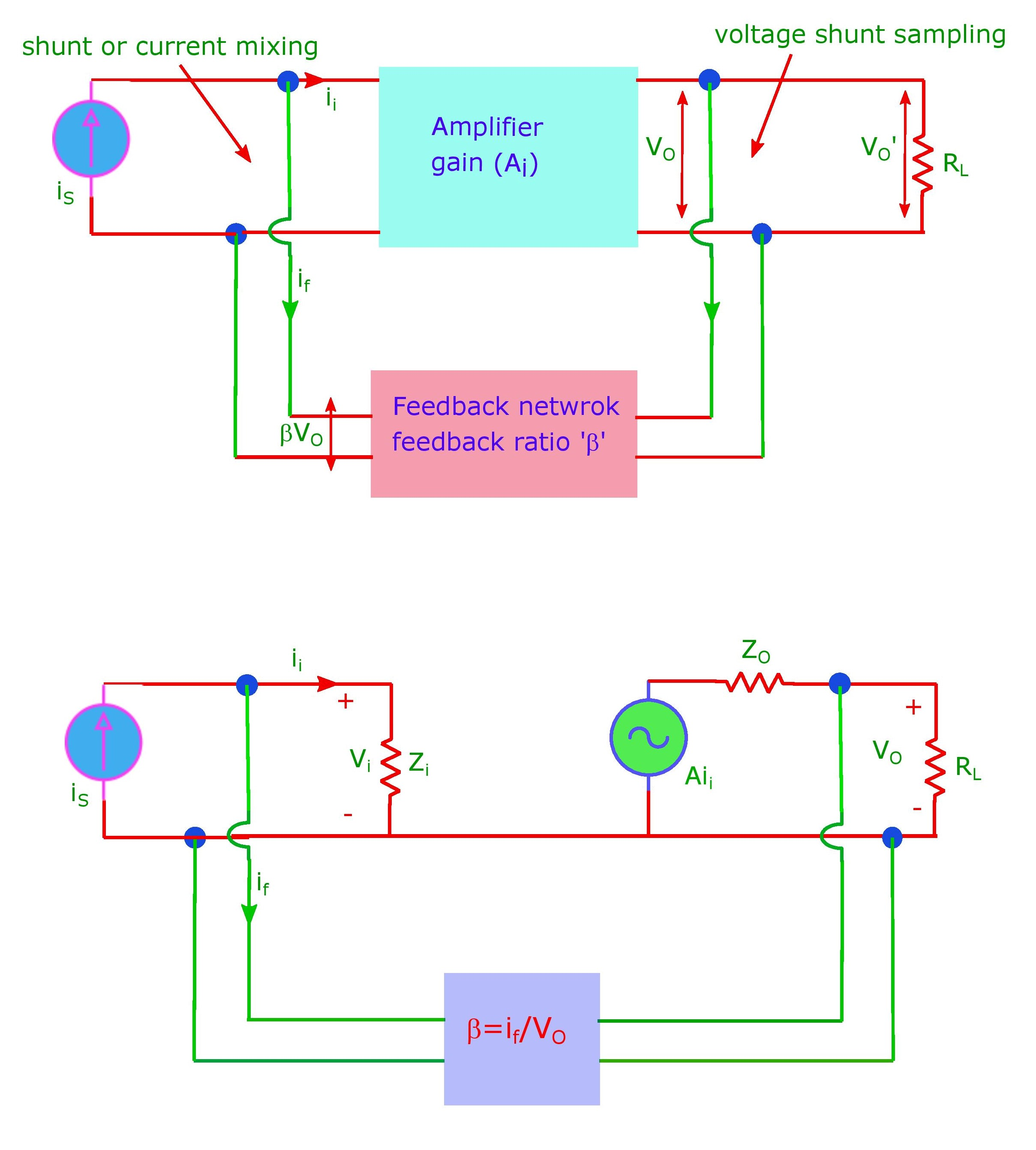 The voltage sampling current mixing type feedback amplifier.