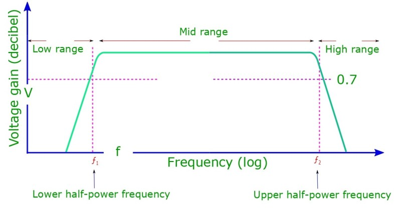 Voltage gain in decibel vs frequency in log scale for low, mid and high frequency ranges. At lower and upper cutoff frequencies the power gain drops to 71% of the maximum value.