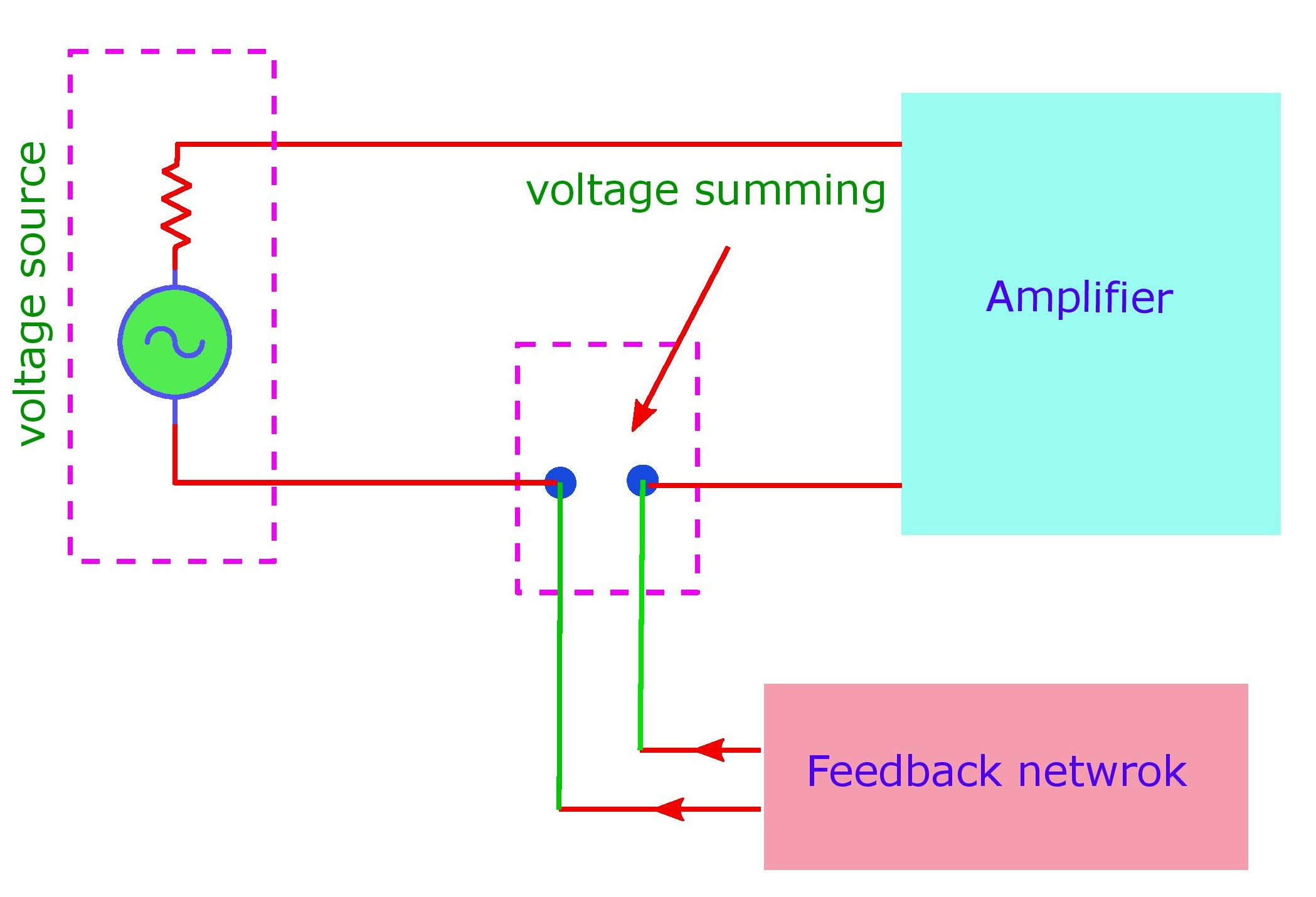 The voltage summing or mixing: its always a series connection in the input circuit by which voltage can be fed to the input.