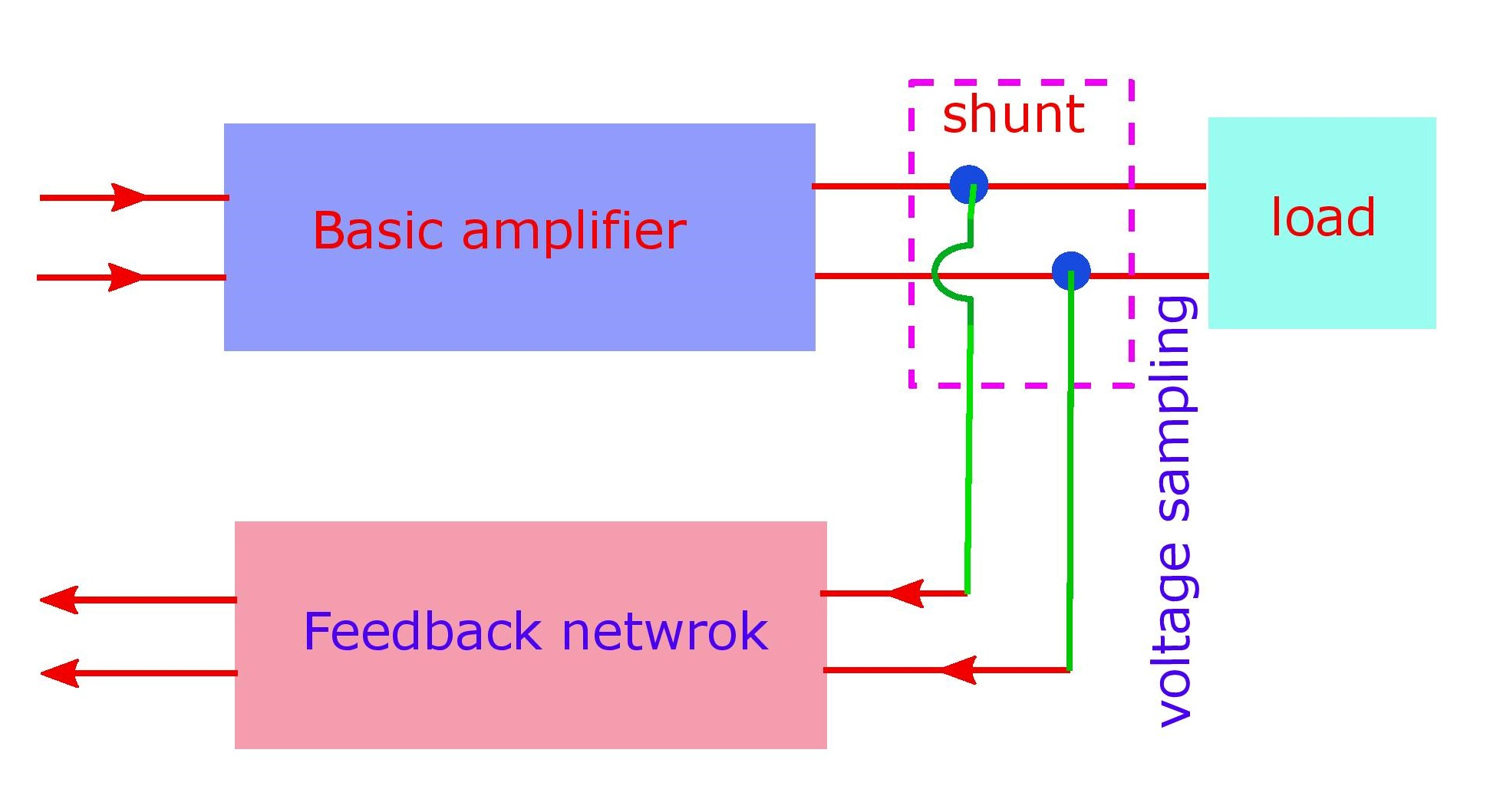 The voltage sampling. Its always a parallel connection (shunt) in the output circuit by which voltage can be drawn and fed to the input.