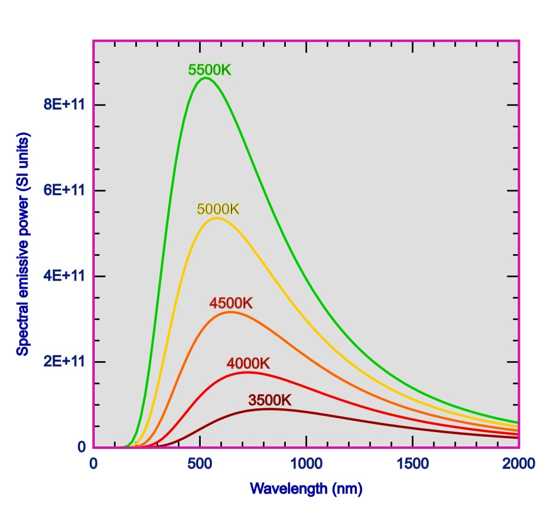 This is the spectral distribution of the black body radiation. This shows how for a given wavelength the emittance or emissive power increases with temperature. At each temperature there is a value of wavelength at which the emittance is maximum. This maximum shifts towards shorter wavelength when temperature increases. This constitutes the Wien's displacement law.