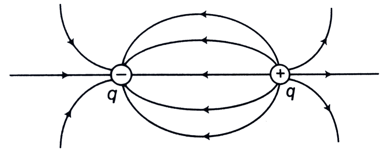 lines of force for electric field created by an electric dipole