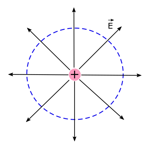 The cross sectional view of direction of electric field strength of an infinitely long uniformly charged.
