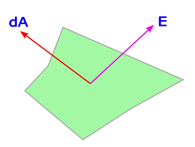 Flux is defined through normal to a surface and any vector that passes through the surface