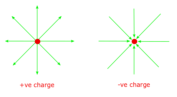 lines of force for electric field created by a single positive charge and a single negative charge