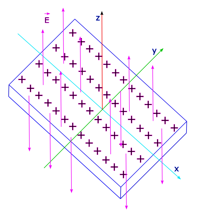 Uniform surface charge density on an infinitely large non-conducting plane, has planar symmetry.