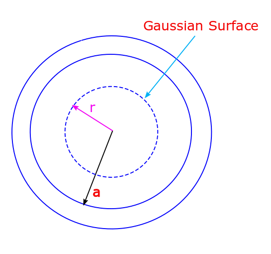 A thin spherical shell of radius a has a charge +Q distributed uniformly over its surface. A Gaussian surface which is a concentric sphere with radius smaller than the radius of the shell will help us determine the field inside of the shell.