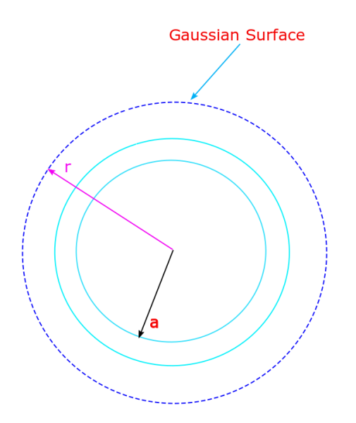 A thin spherical shell of radius a has a charge +Q distributed uniformly over its surface. A Gaussian surface which is a concentric sphere with radius greater than the radius of the shell will help us determine the field outside of the shell.