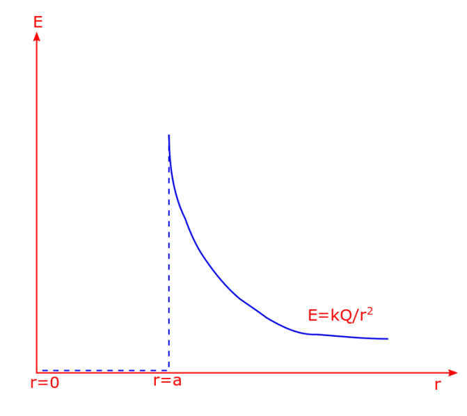 Plot of the electric field strength for a shell as a function of radial position r, for all points, i.e. inside as well as outside of the shell.