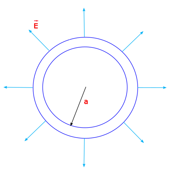 A thin spherical shell of radius a has a charge +Q distributed uniformly over its surface. It produces a field which is radially symmetric in an outward direction as shown.