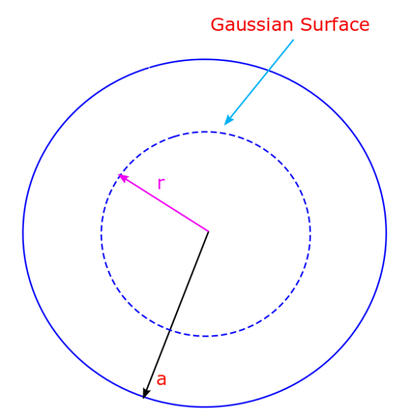 A non-conducting solid sphere of radius a has a charge +Q distributed uniformly throughout. A Gaussian surface which is a concentric sphere with radius less than the radius of the sphere will help us determine the field inside of the shell.