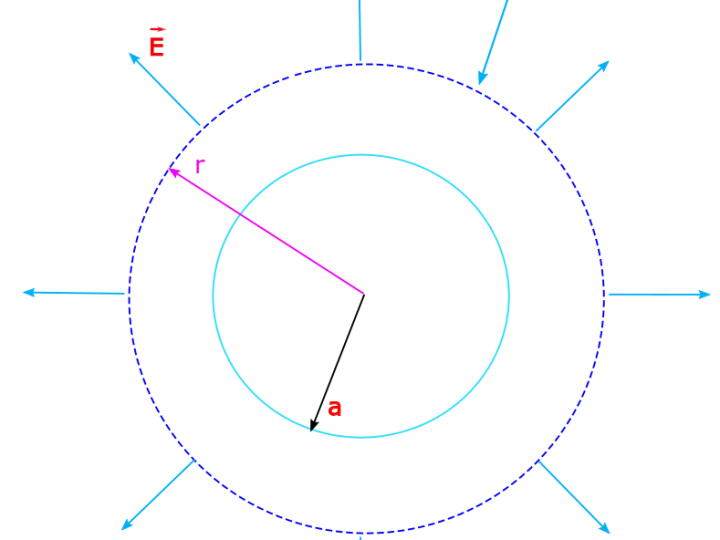 A non-conducting solid sphere of radius a has a charge +Q distributed uniformly throughout. A Gaussian surface which is a concentric sphere with radius greater than the radius of the sphere will help us determine the field outside of the shell.