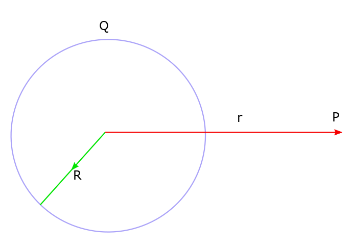 Spherical symmetry and Gauss Law. A uniformly distributed charged sphere and its field at an outside point can be calculated using Gauss Law.