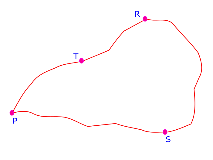 A simple diagram which shows a closed loop traversing through points P, S, R and T.