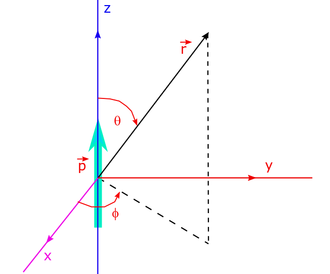 The dipole moment vector p is aligned along the positive z-axis making an angle θ with the reference vector r in the spherical polar coordinate system of r, θ and φ juxtaposed on the Cartesian coordinate system of x, y, z for any vector r.