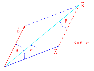 Cosine law gives magnitude of a resultant vector from its components, by using the dot product of the resultant vector with itself as the square of its magnitude.