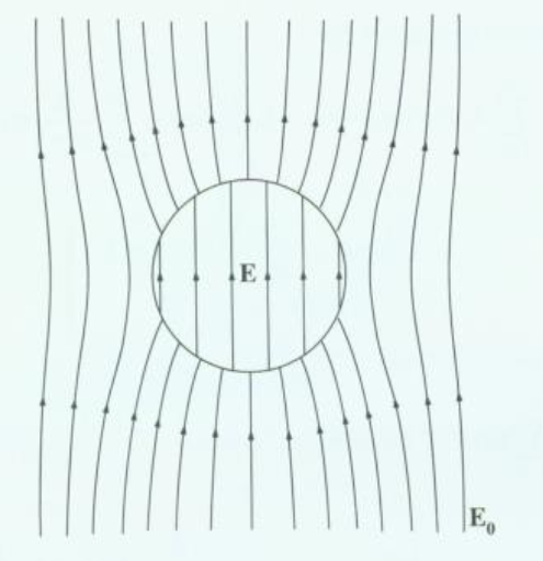 When a dielectric sphere is placed in an otherwise uniform electric field, the filed lines are modified near the sphere due to induced charges on the sphere, but straighten out to their original form far away from the sphere,