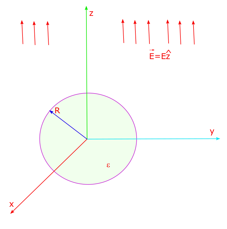 A sphere of dielectric constant ε and of radius R is introduced with its center at the origin into a uniform electric field that exists in the z direction, throughout space, as shown in the figure. We would like to determine the electric field everywhere using Laplace equation.